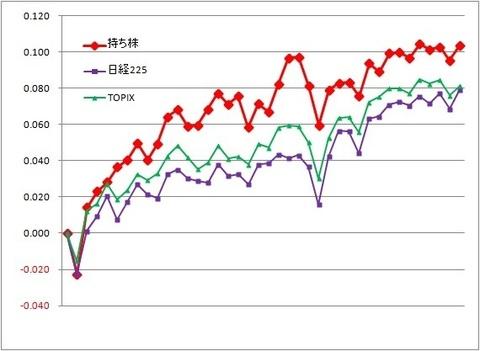 グラフ190301A.jpg