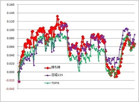 グラフ191011A.jpg