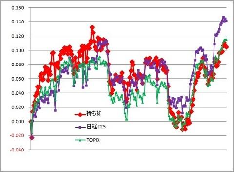 グラフ191101A.jpg