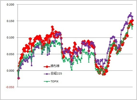 グラフ191115A.jpg