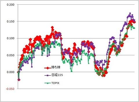 グラフ191122A.jpg