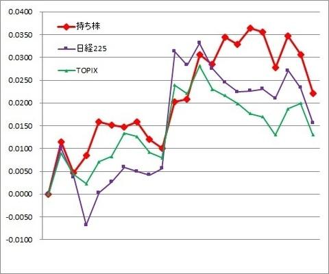 グラフ1912.jpg