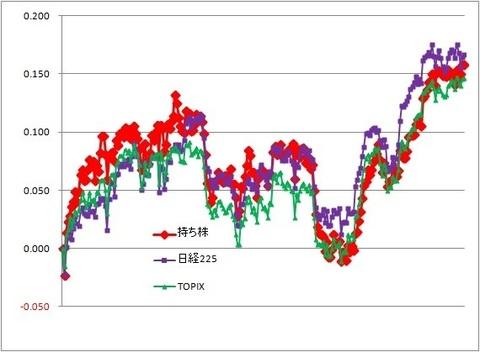 グラフ191206A.jpg