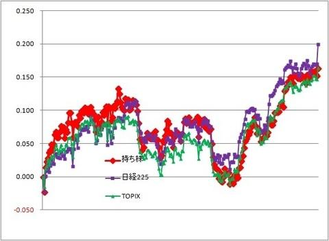 グラフ191213A.jpg