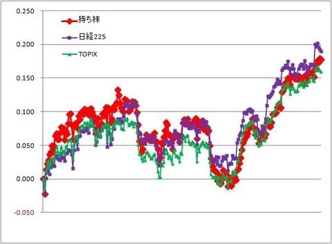 グラフ191220A.jpg