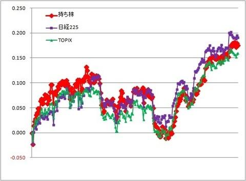グラフ191227A.jpg