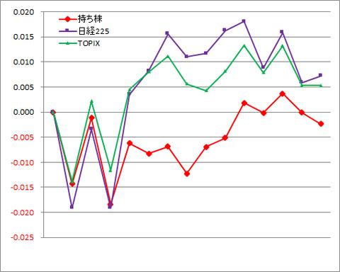 グラフ200124A.png