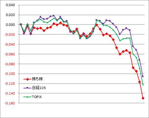グラフ200228A.png
