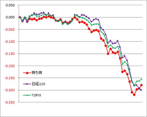 グラフ200319A.png