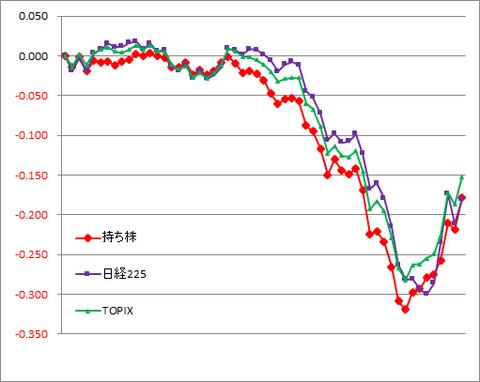 グラフ200326A.png