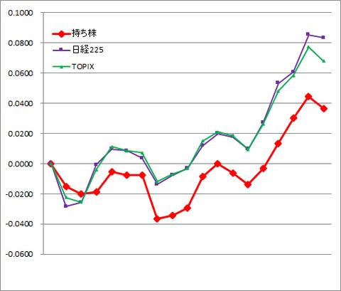 グラフ2005.png