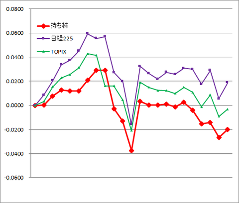 グラフ2006.png