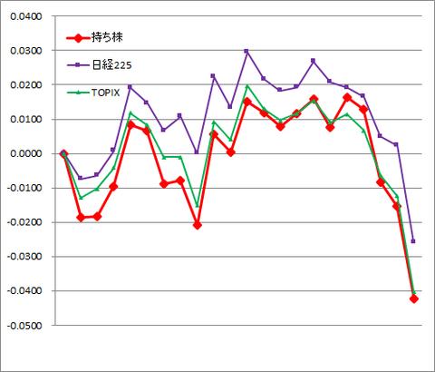 グラフ2007.png