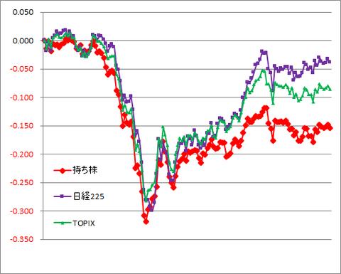 グラフ200722A.png