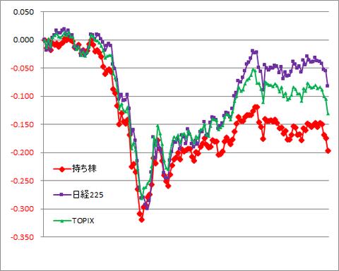 グラフ200731A.png
