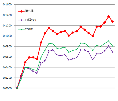 グラフ2008.png
