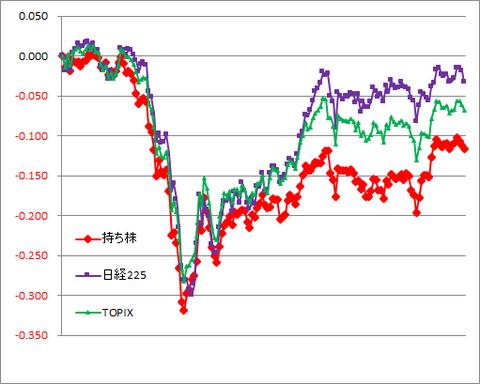 グラフ200828A.png
