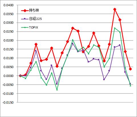 グラフ2009.png