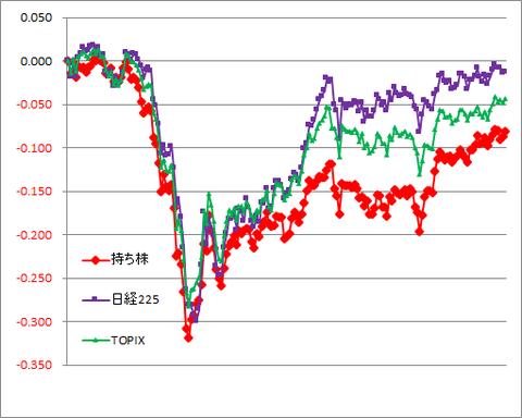 グラフ200918A.png