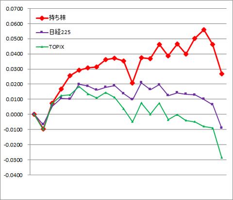 グラフ2010.png