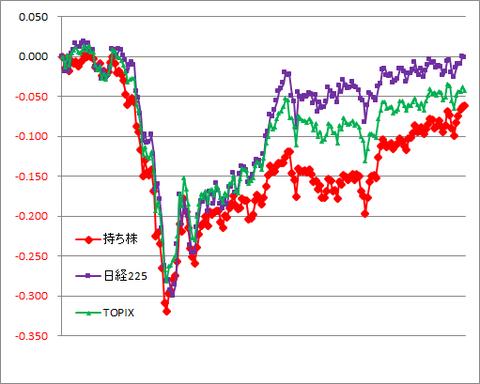 グラフ201009A.png