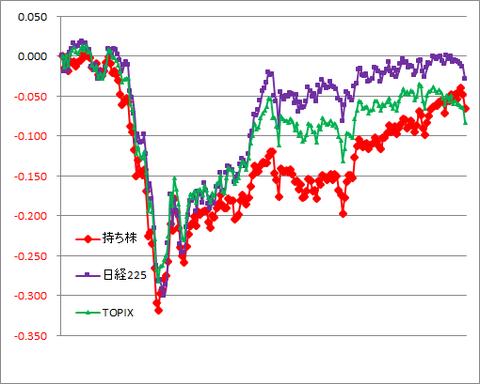 グラフ201030A.png