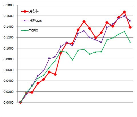 グラフ2011.png