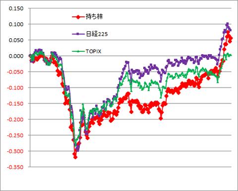 グラフ201120A.png