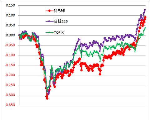 グラフ201127A.png