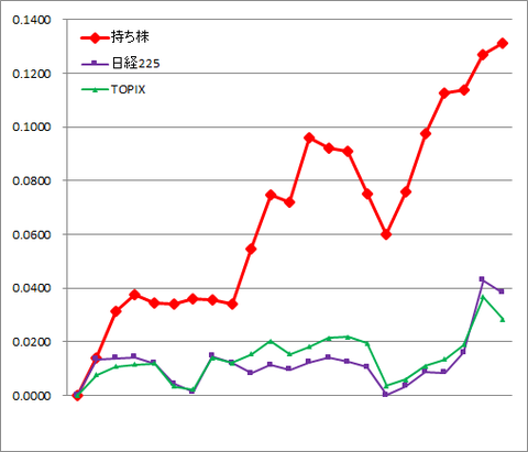 グラフ2012.png