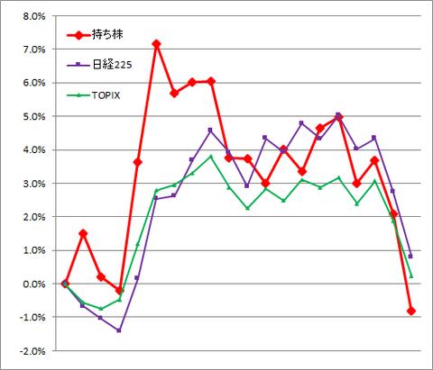 グラフ2101.png
