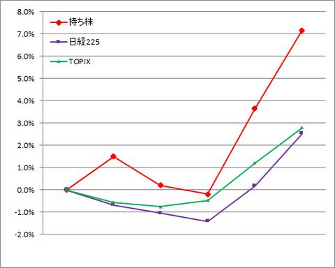 グラフ210108A.png