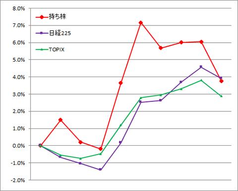 グラフ210115A.png