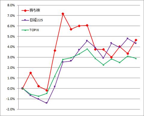 グラフ210122A.png