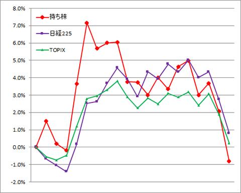 グラフ210129A.png