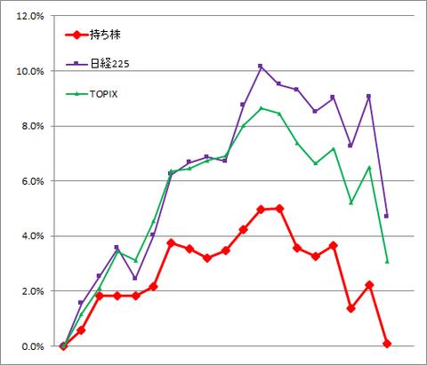 グラフ2102.png