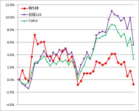 グラフ210226A.png