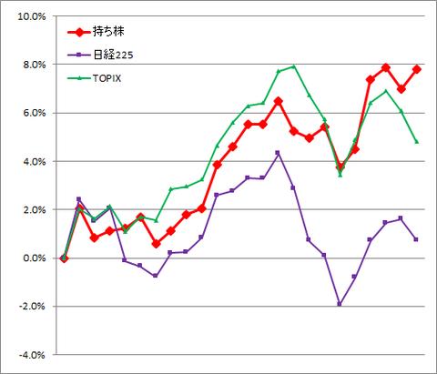 グラフ2103.png
