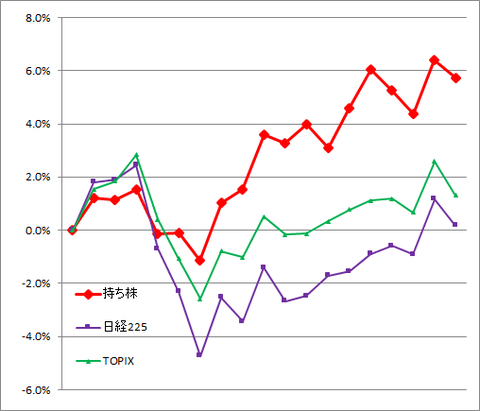グラフ2105.png