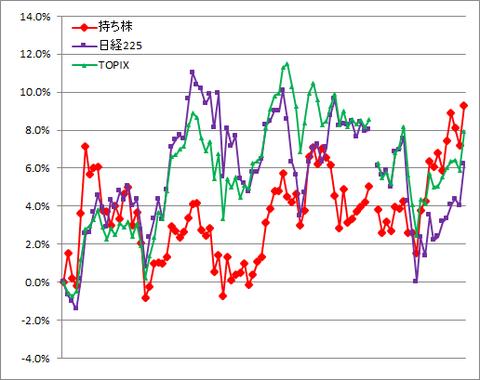 グラフ210528A.png