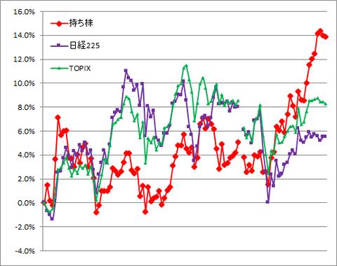 グラフ210611A.png